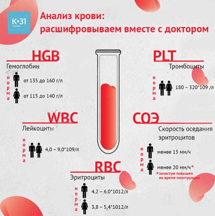 Кровь в сперме гемоспермия